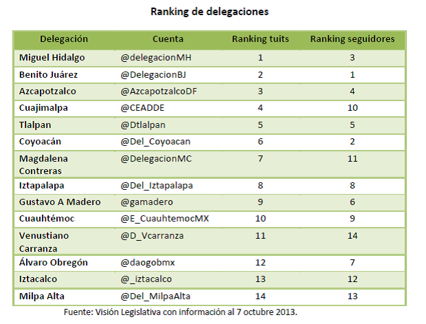 Ranking delegaciones tabla 5, 9oct13