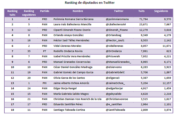 Ranking dips en twitter DF tabla 1, 10oct13