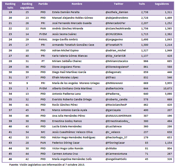 Ranking dips en twitter DF tabla 2, 10oct13