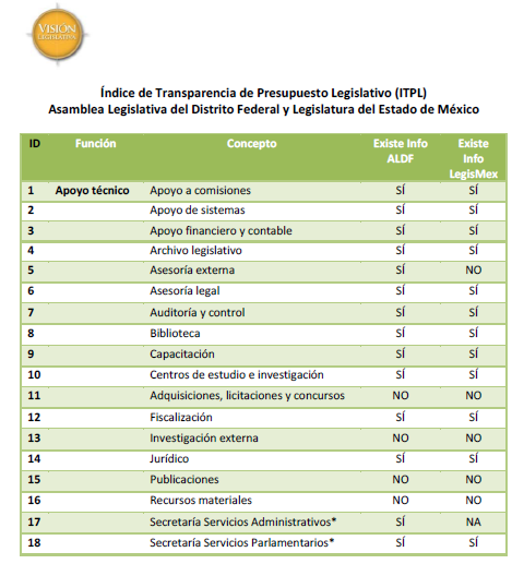 Variables índice transparencia legislativa DF Edomex parte 1, 27may14