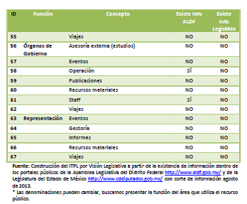 Variables índice transparencia legislativa DF Edomex parte 3, 27may14