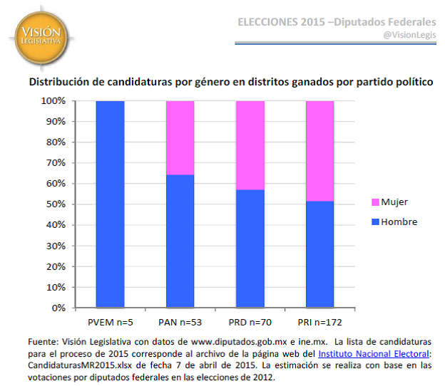 Candidaturas por género estimado 2015, 11may15