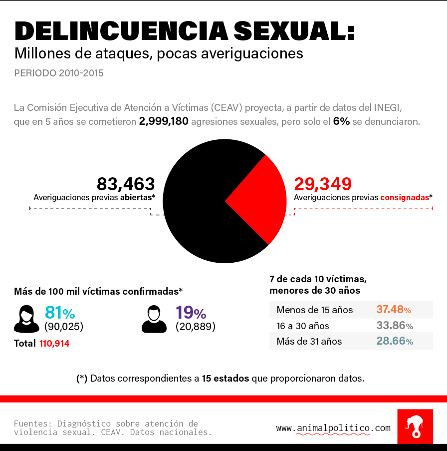 grafico-delincuencia-sexual (1)