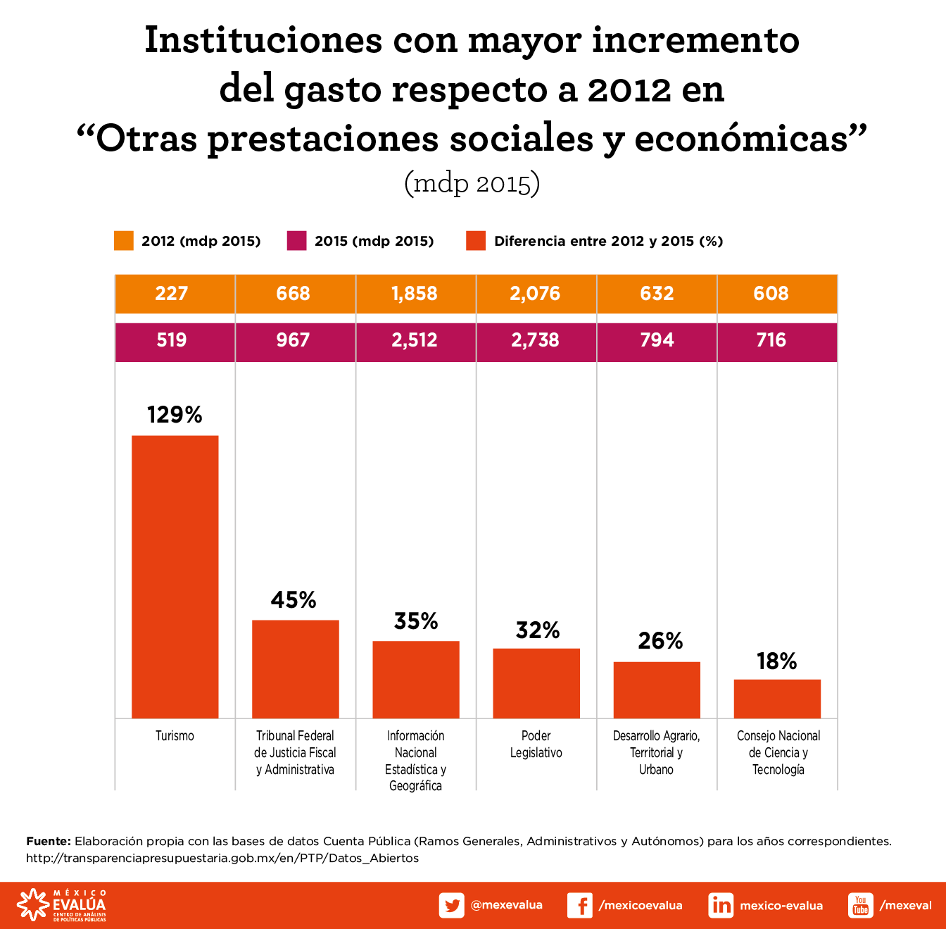 instituciones-con-mayor-incremento-del-gasto-2012