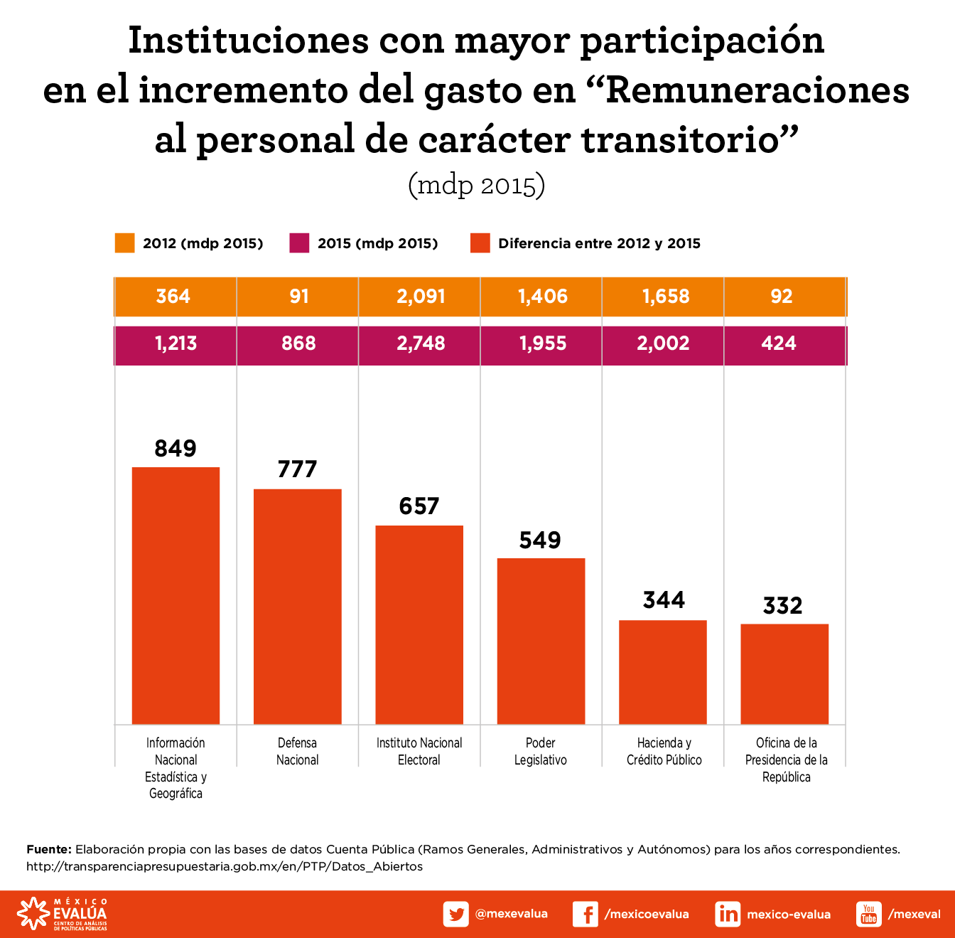 instituciones-con-mayor-incremento-gastos-personales-transitorios