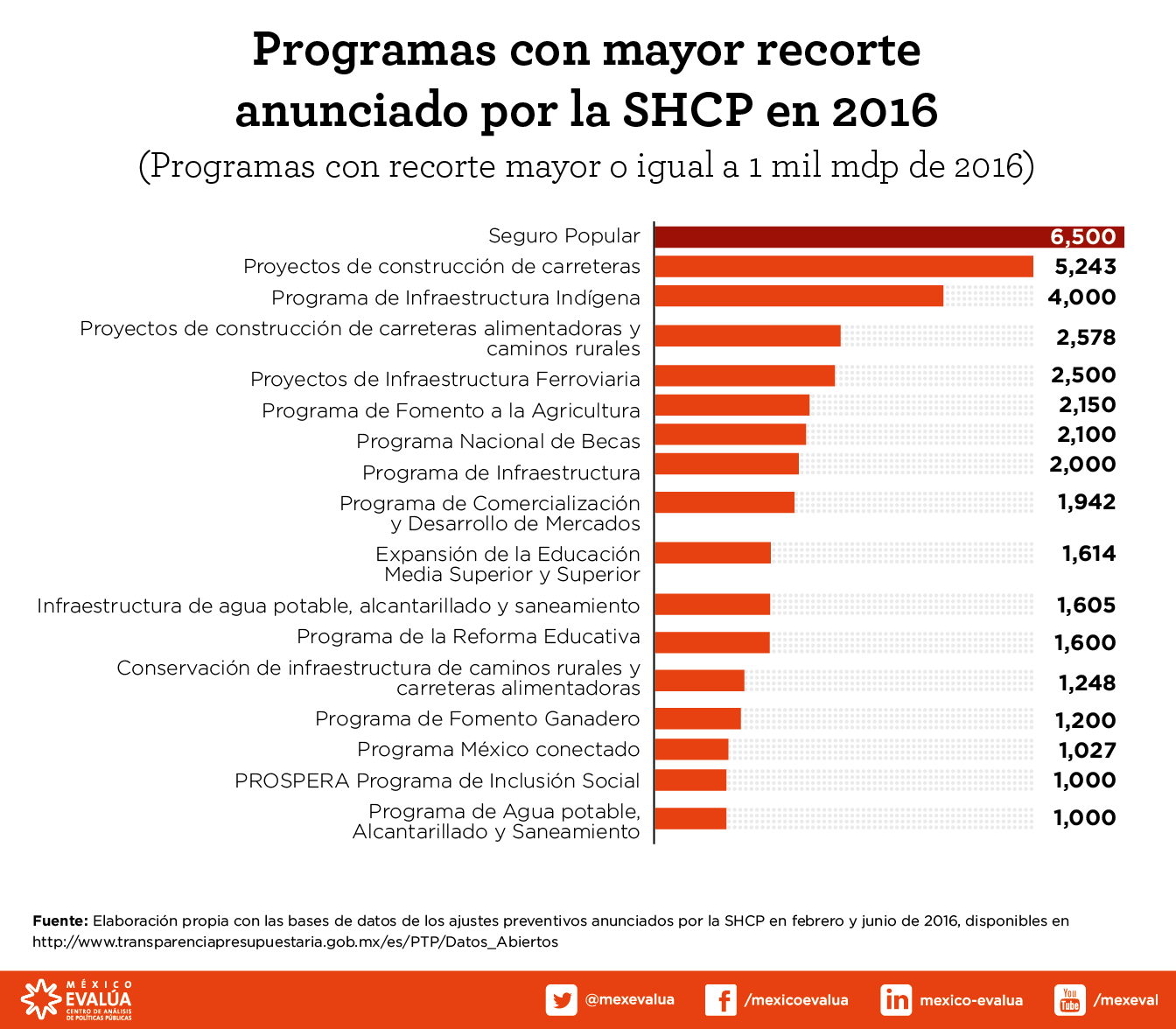 programas-con-mayor-recorte-2016