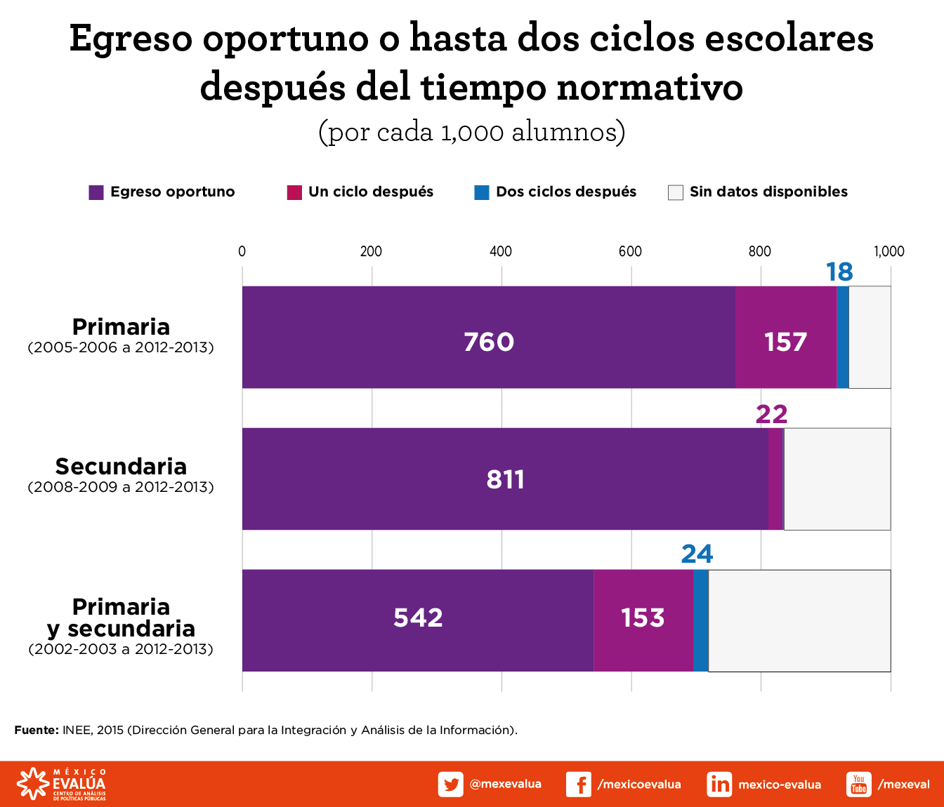 modelo-educativo-egreso-oportuno