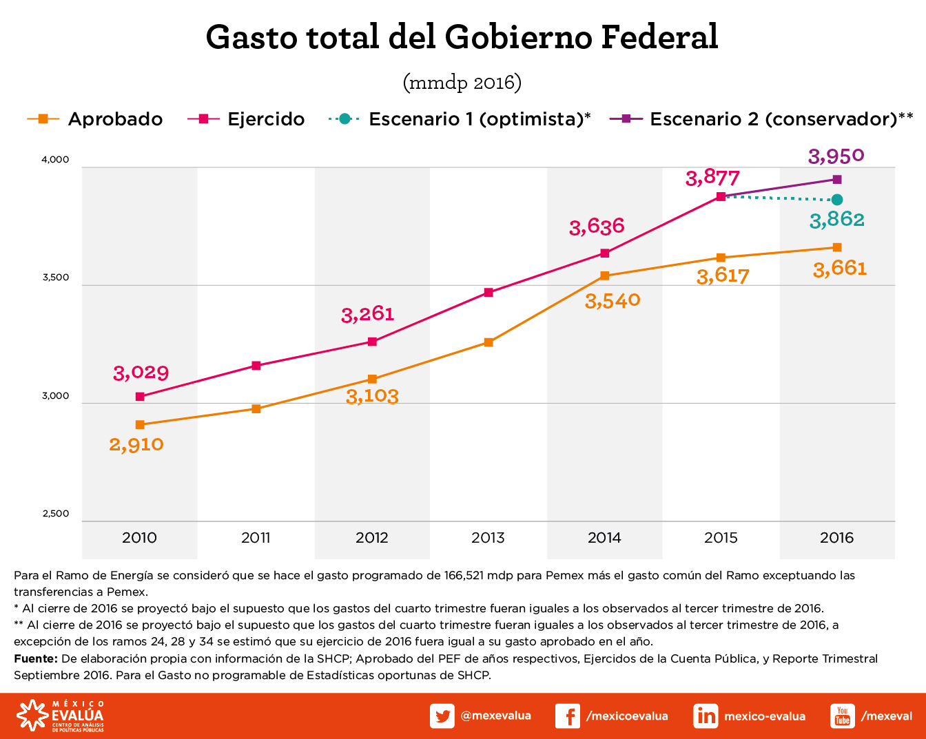 gasto-total-del-gobierno-federal-2016