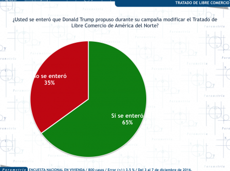 ¿Se enteró que Trump propuso modificar el TLCAN?