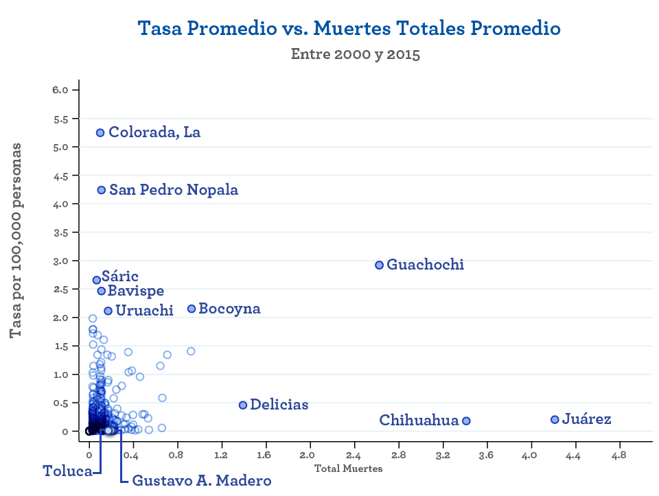 muertosdefrio_2_tasa_vs_total
